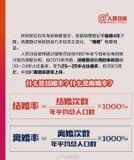 31年中国人婚姻数据